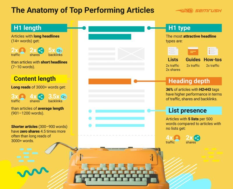 top performing articles infographic
