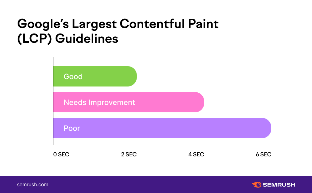 1 Googles Largest Contentful Paint LCP Guidelines