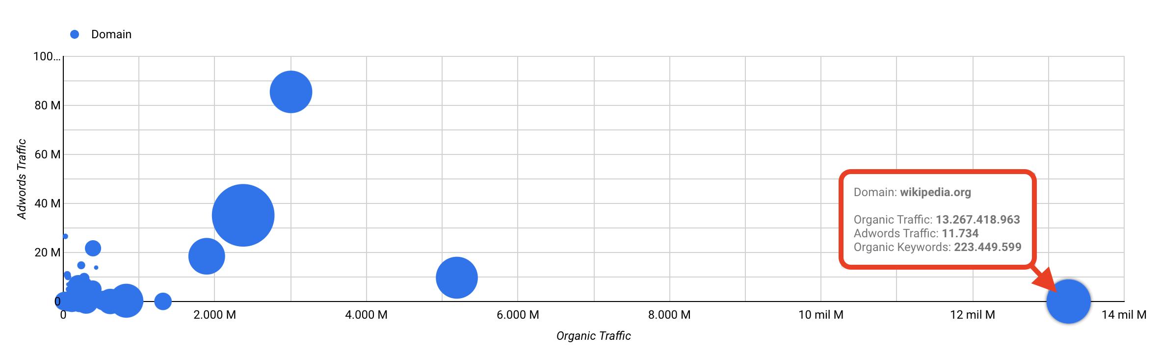 Ranking SEO - Comparativa de dominios en relación a su tráfico