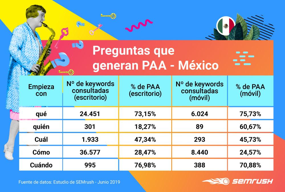 People Also Ask - Preguntas con PAA México