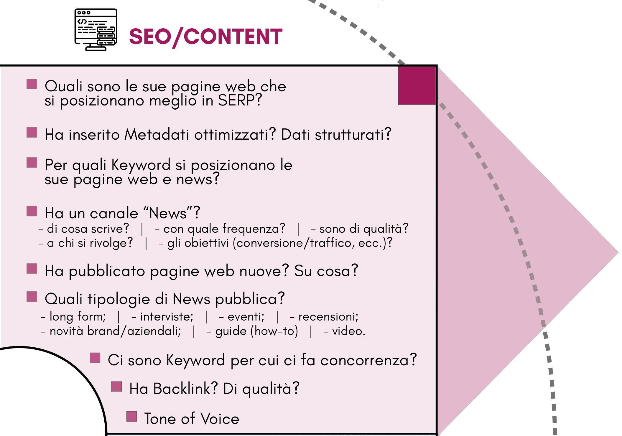 quadrante Content/SEO del modello Competitor Personas
