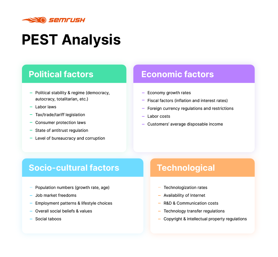 PEST analysis factors