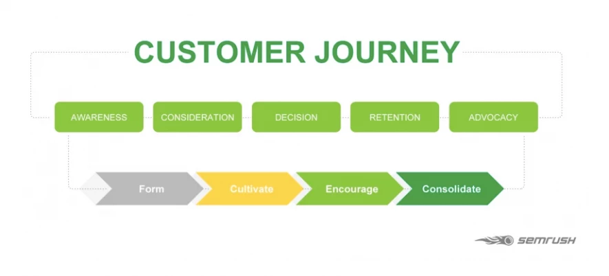 SEO Copywriting - Customer journey