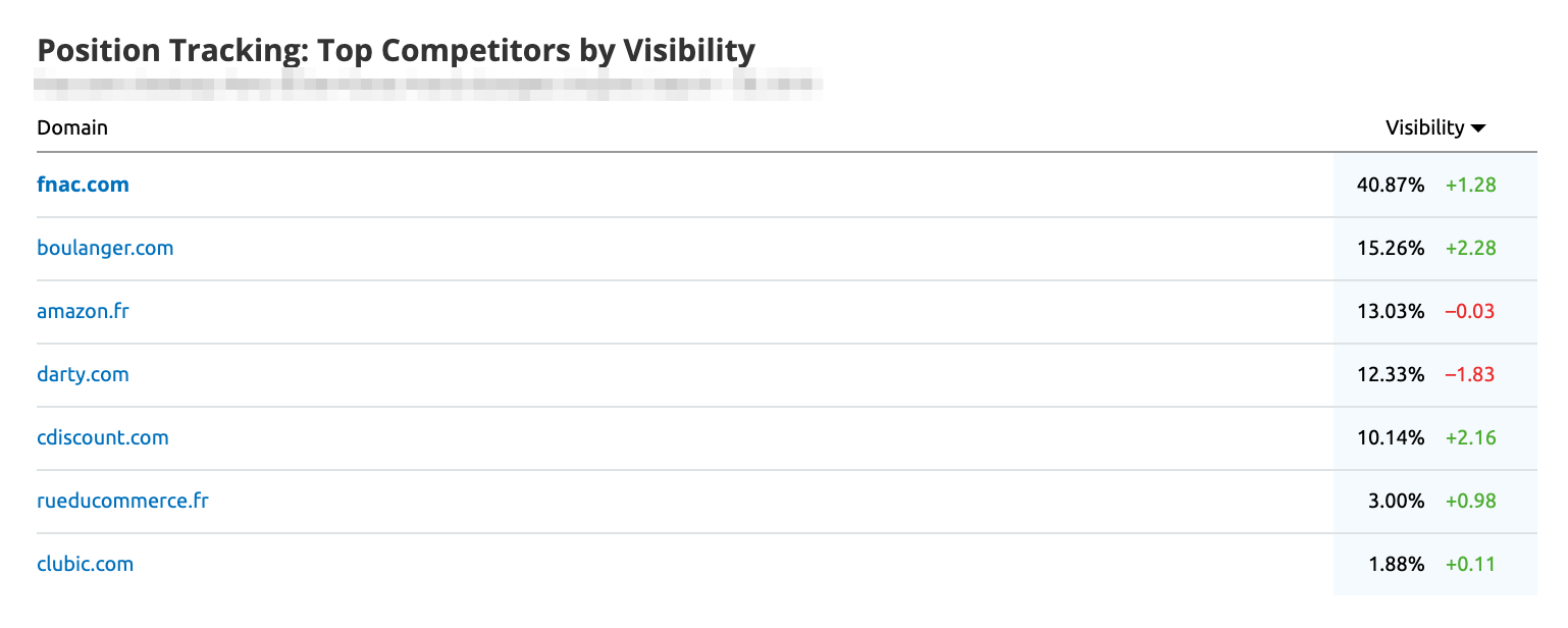 SEMrush Position Tracking Top Competitors by Visibility widget in My reports