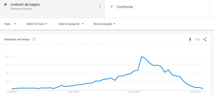 Analisi della domanda online con google trends