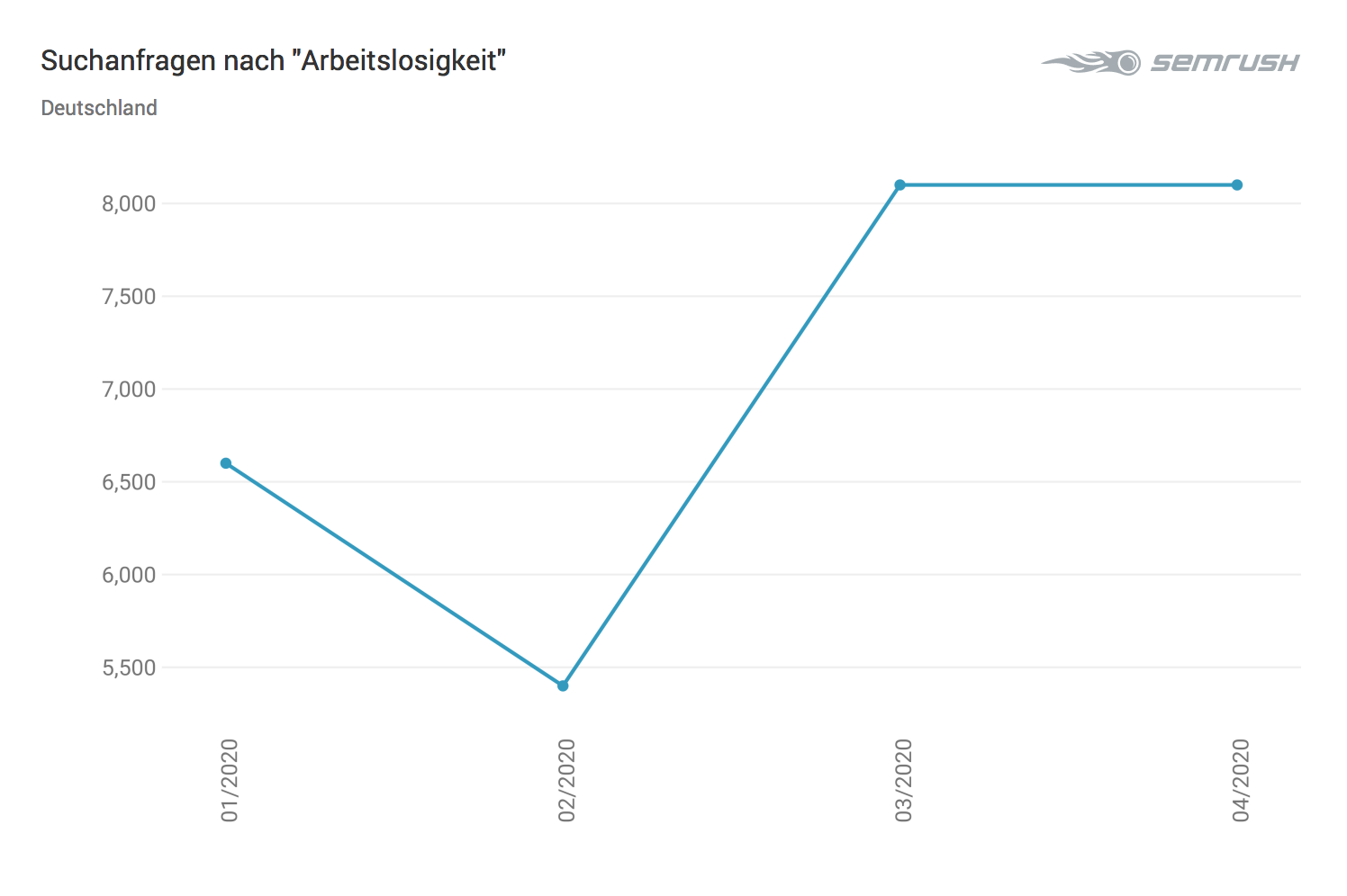 """Suchanfragen nach """"Arbeitslosigkeit"""" - Trend"""