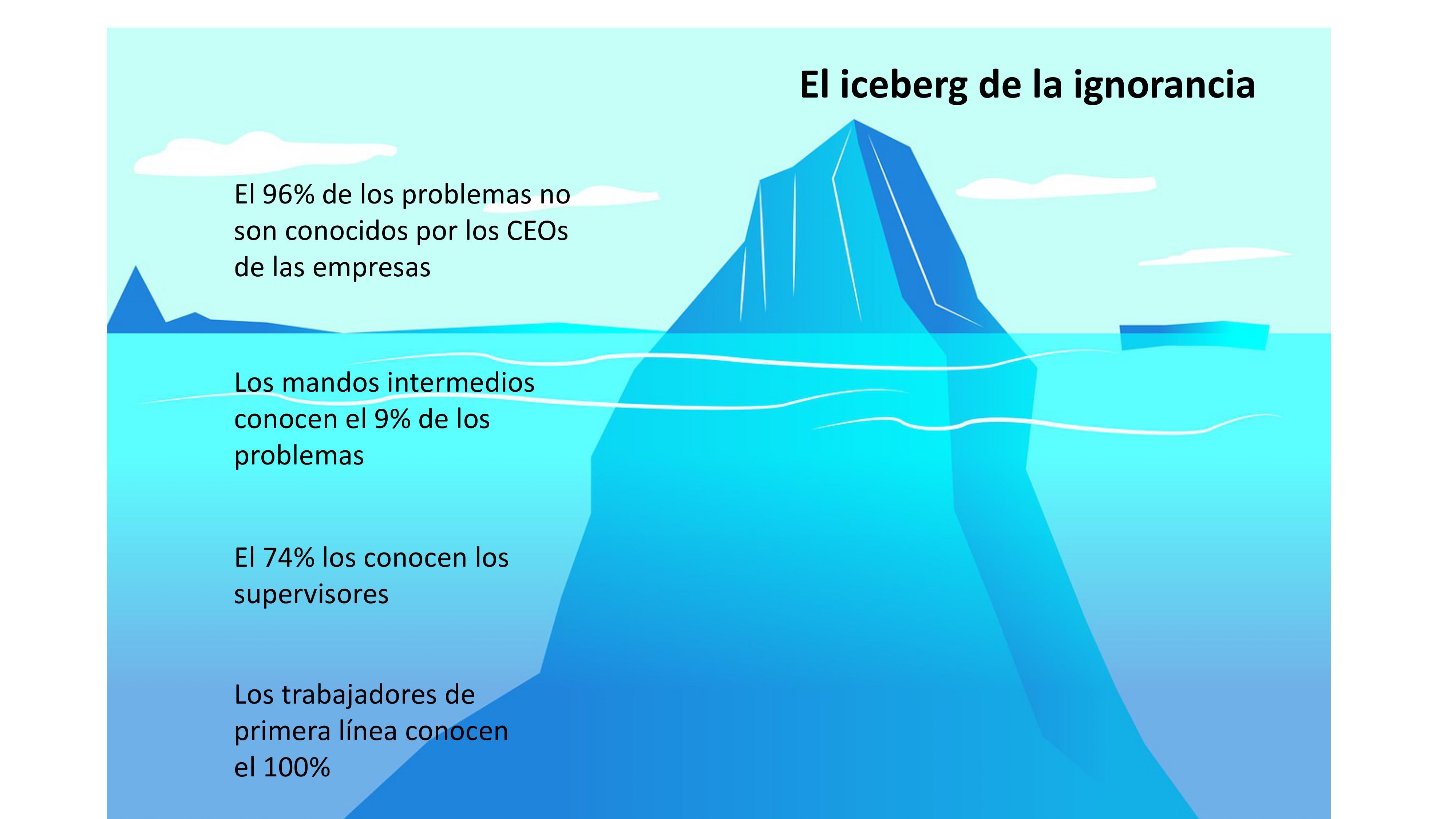 Iceberg de la ignorancia