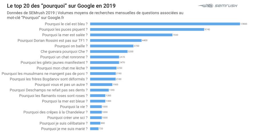 Top 2019 sur Google - Pourquoi