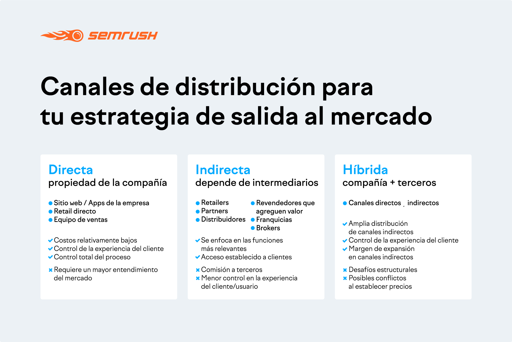 Canales de distribución en un nuevo mercado