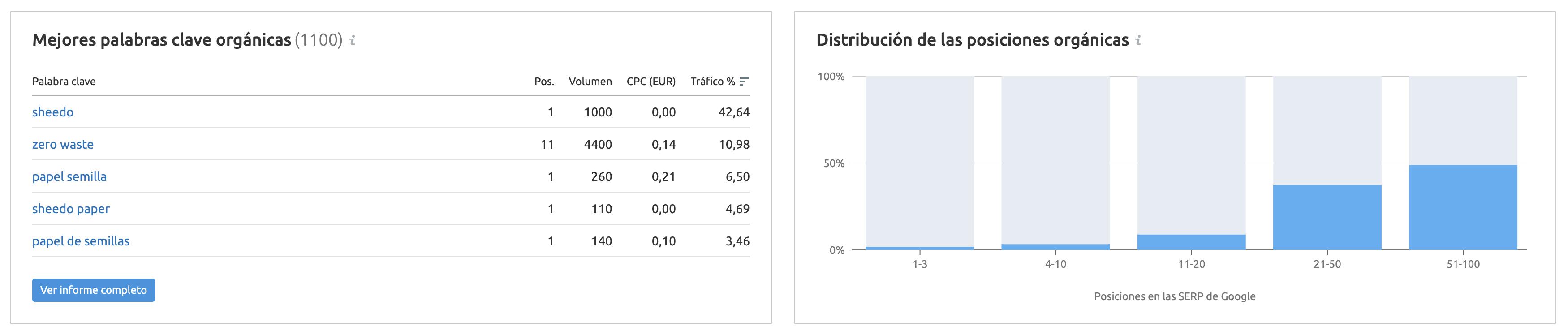 Estrategias de marketing ecológico - Distribución de las posiciones Sheedo