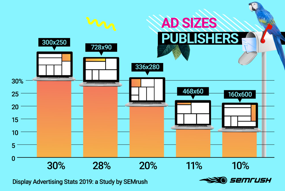 The Most Popular Ad Sizes GDN