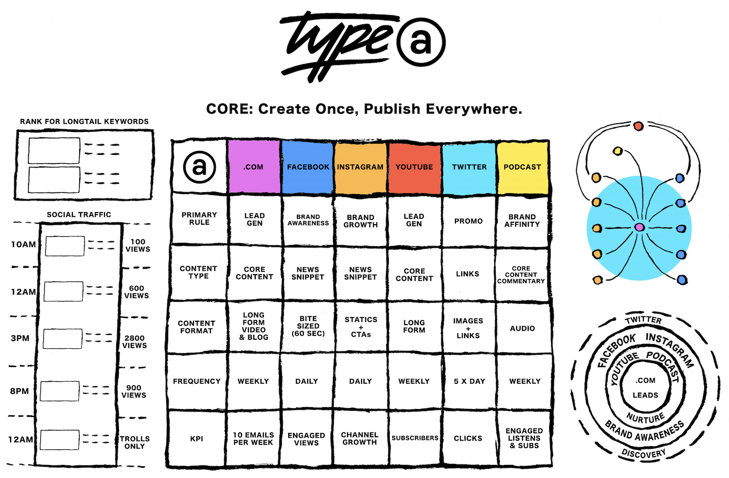 Weekly Wisdom with Ross Tavendale: COPE - Create Once, Publish Everywhere. Image 0