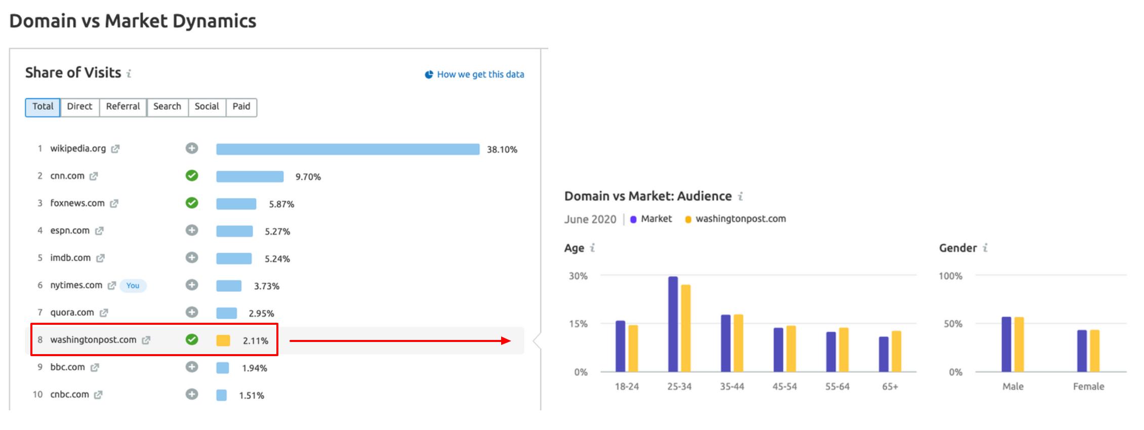 Market Explorer: Competitors demographics data