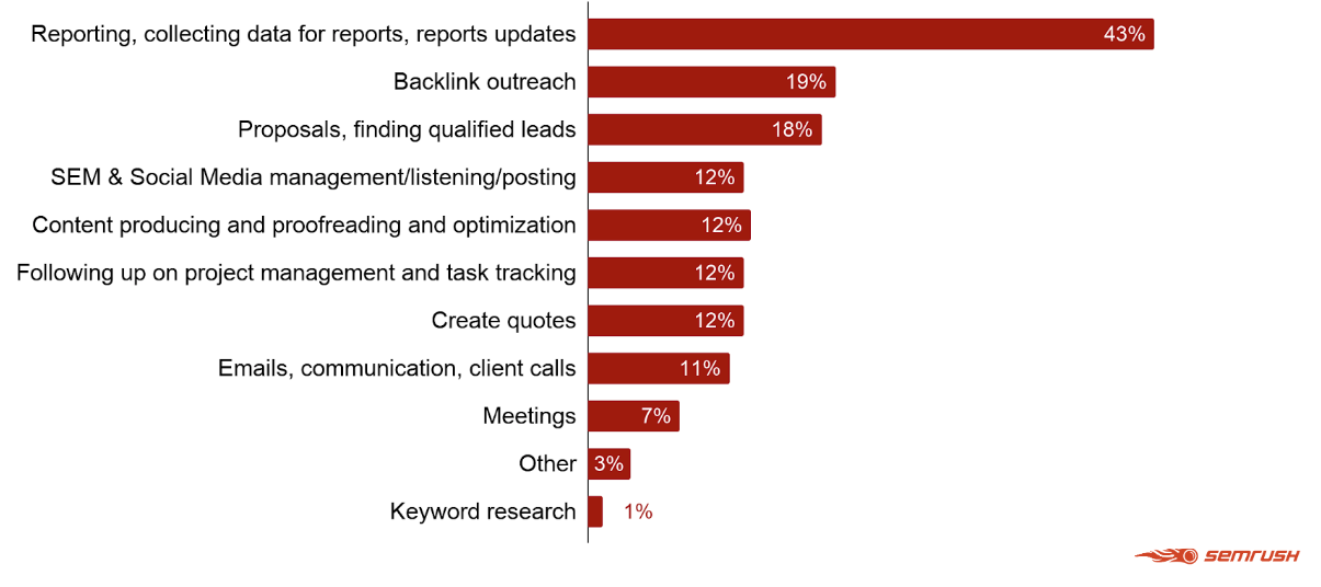 9 Marketing Report Templates and Examples for Daily, Weekly, and Monthly Reporting. Image 0