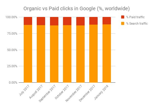 Organic vs Paid clicks in Google / 2017-2018