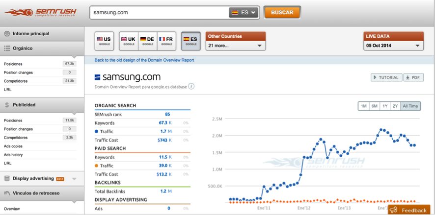 Samsung.com SEMrush Organic Traffic Report