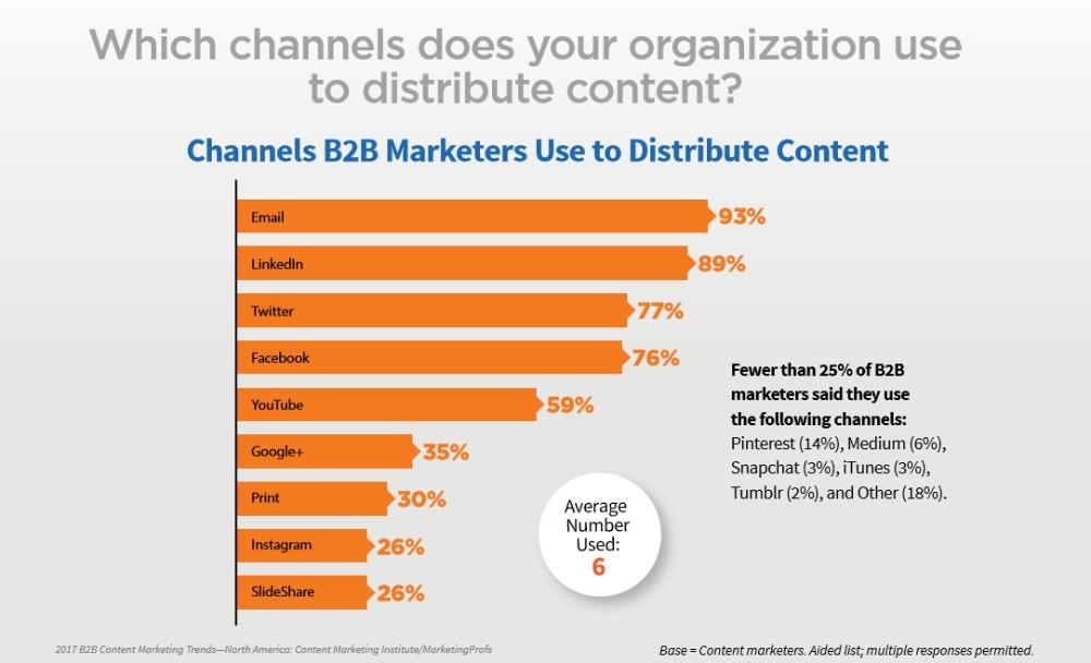 Canali usati dalle aziende B2B per distribuire i contenuti