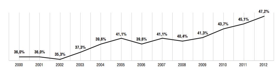 Porcentaje de lectores frecuentes respecto a la población española. Fuente: Barómetro FGEE