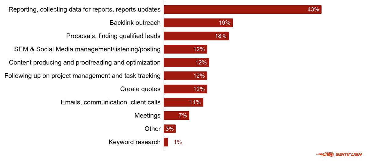 Il sondaggio di semrush all agenzie: quali attività vuoi automatizzare