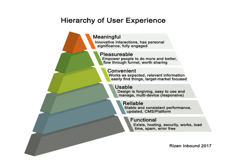 User Experience Hierarchy of Needs