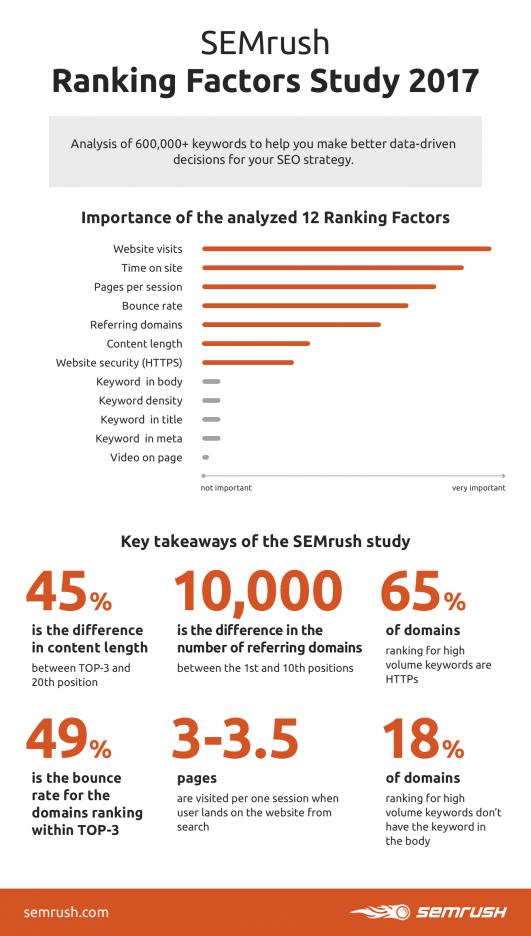 Studio dei fattori di ranking 2017