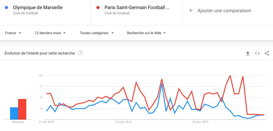 Google Trends : comparaison OM / PSG