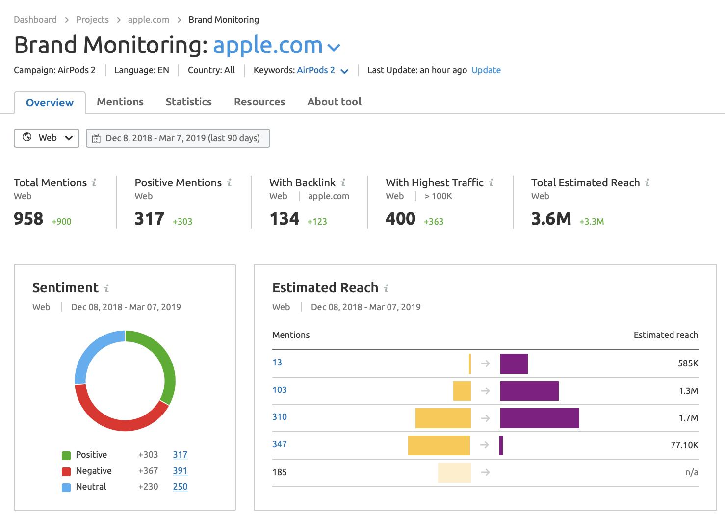 Panoramica di brand monitoring tool