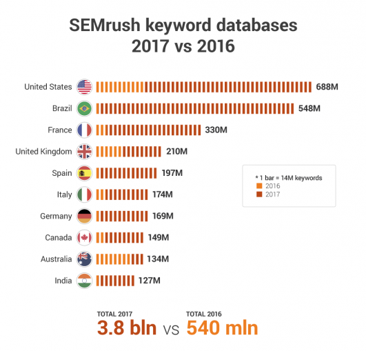 L'incremento di keyword dei database di SEMrush (2017)