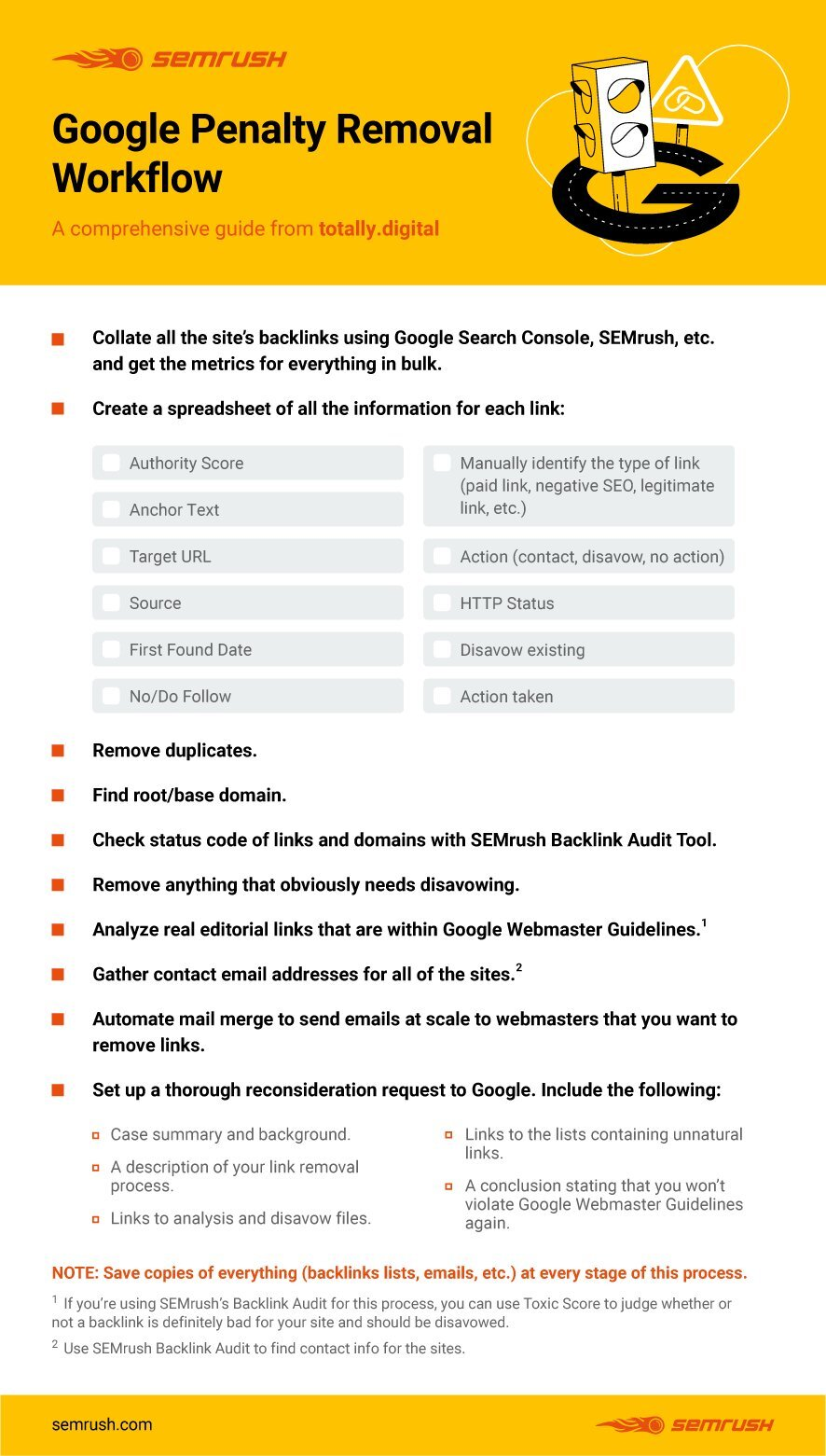 SEMrush Google Penalty Workflow Infographic