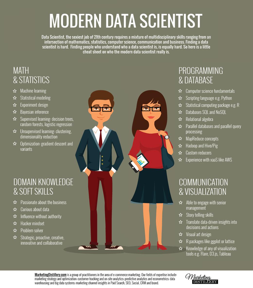 Data scientist: le caratteristiche