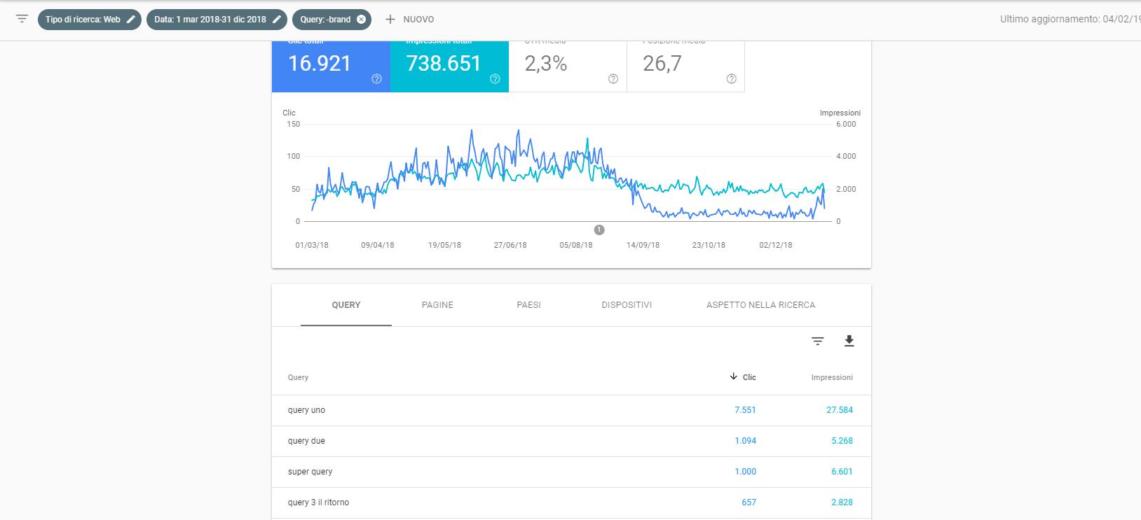 Query no-brand su Google Search Console
