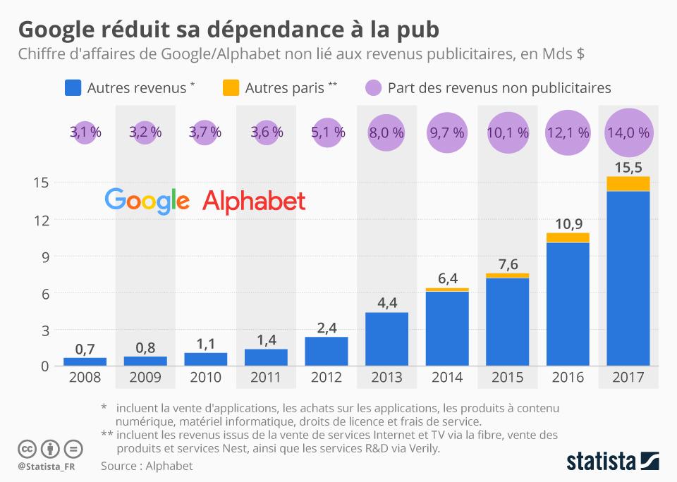 chartoftheday-15759-revenus-non-publicitaires-google-alphabet-n.jpg
