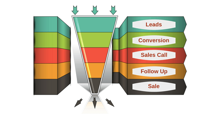 Anatomia del conversion funnel