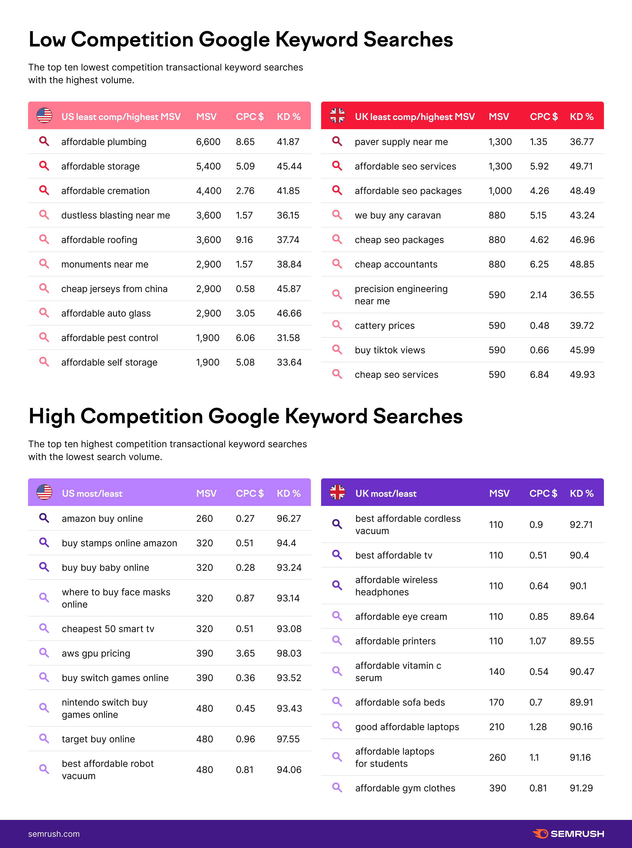low and high competition keywords infographic for US and UK