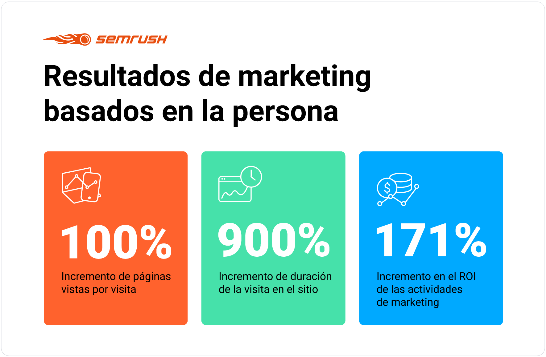 Resultados de marketing basados en la persona