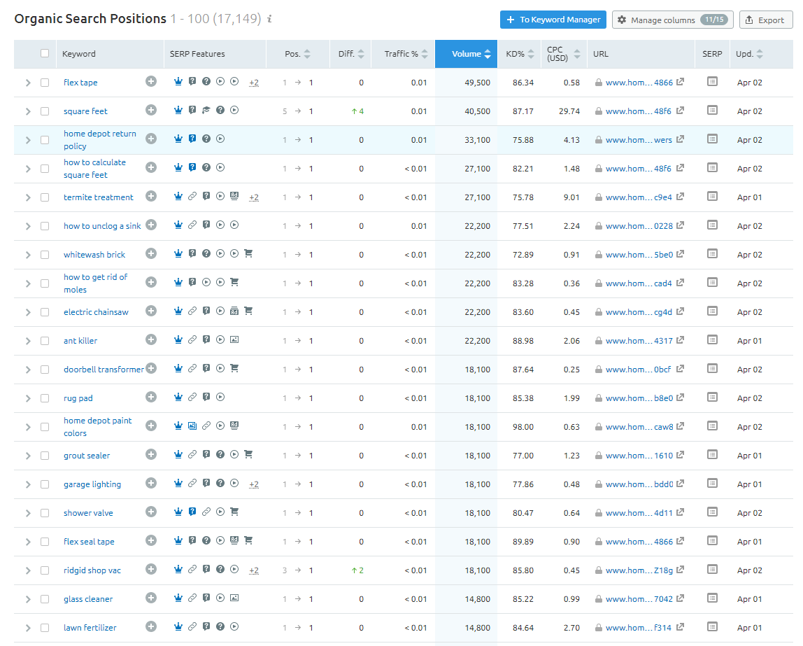 Tracking SERP feature changes in a competitor analysis.