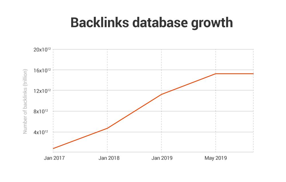 Cómo hacer Linkbuilding - Bases de datos