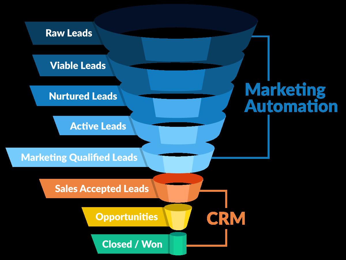 Marketing automation e CRM: come creare funnel
