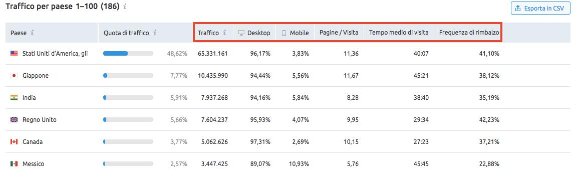 Dati sul traffico totale di un sito web