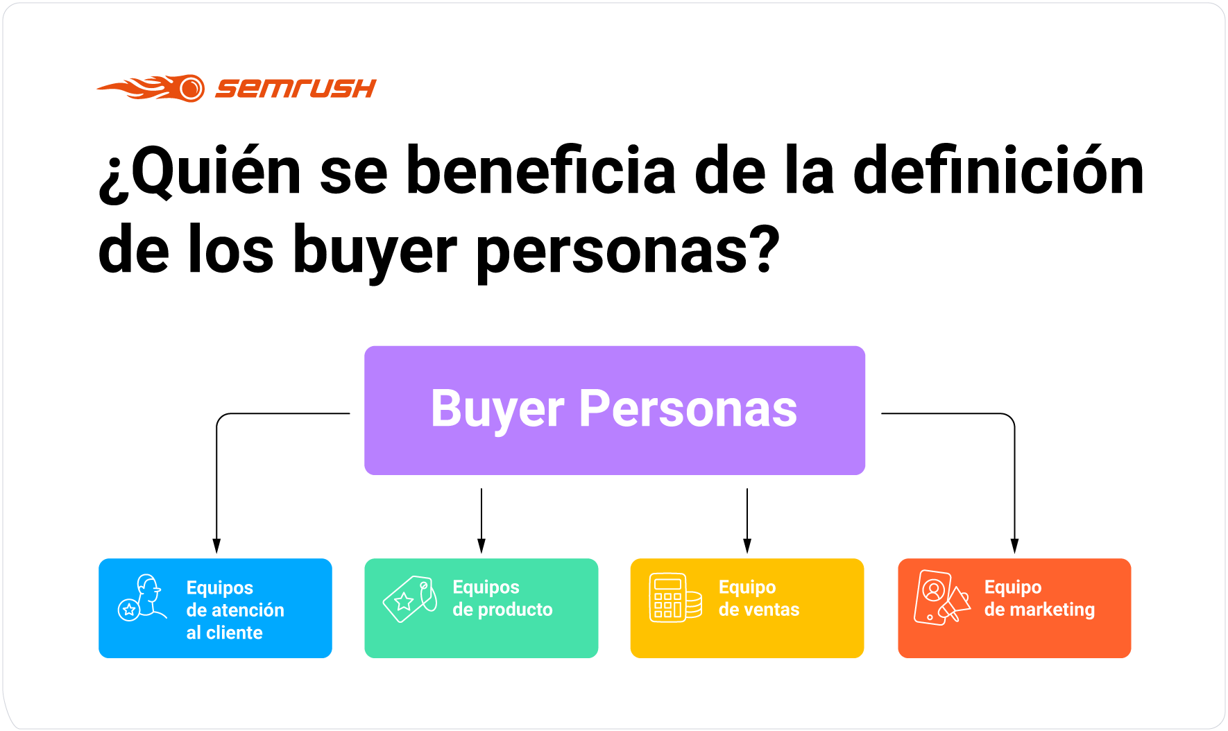 Beneficios del buyer persona