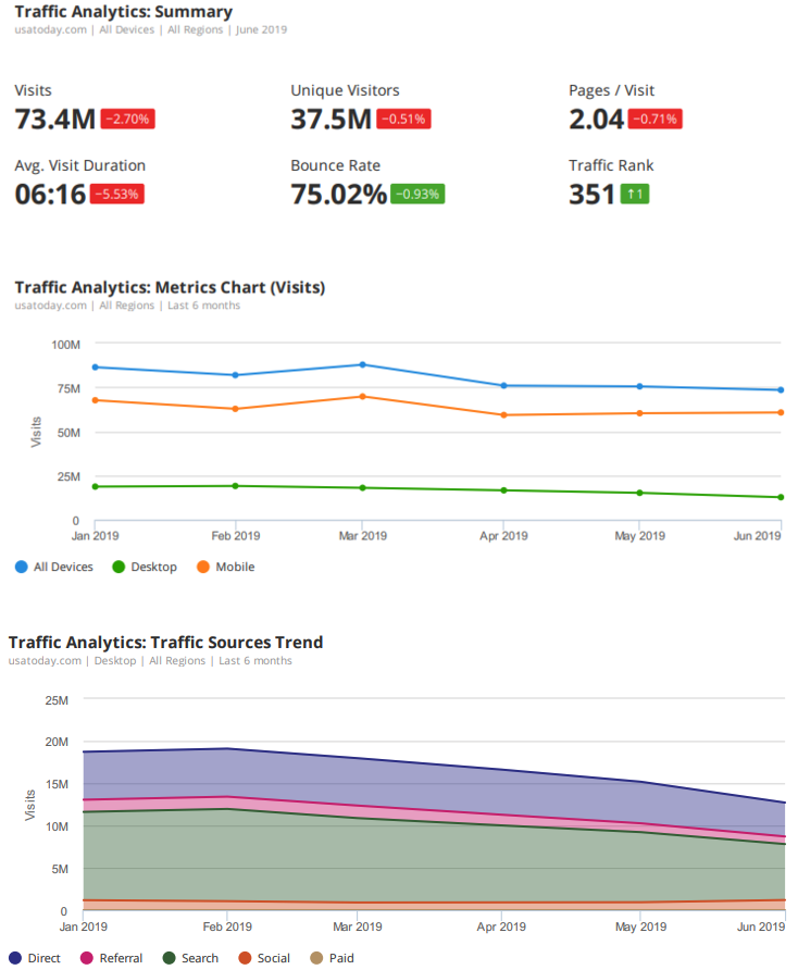 Analyzing Other Websites' Traffic with SEMrush . Image 7