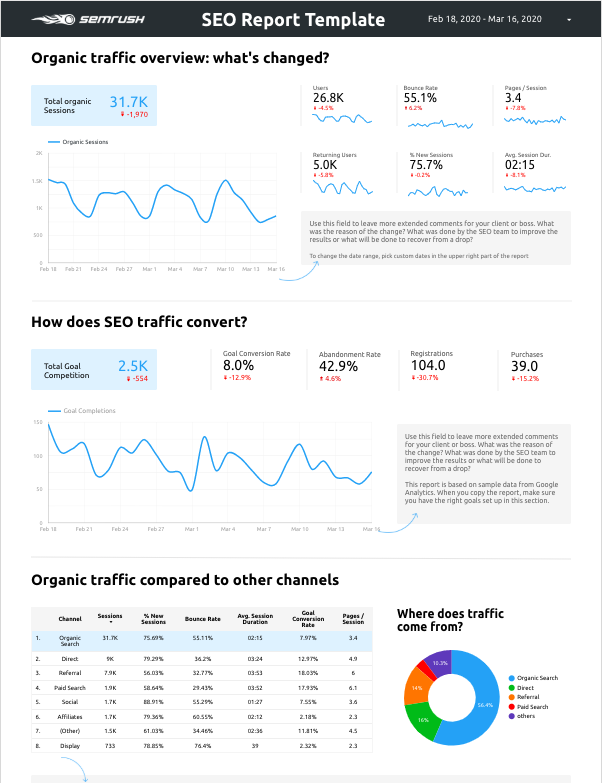 SEO Report Template by SEMrush: Organic Traffic