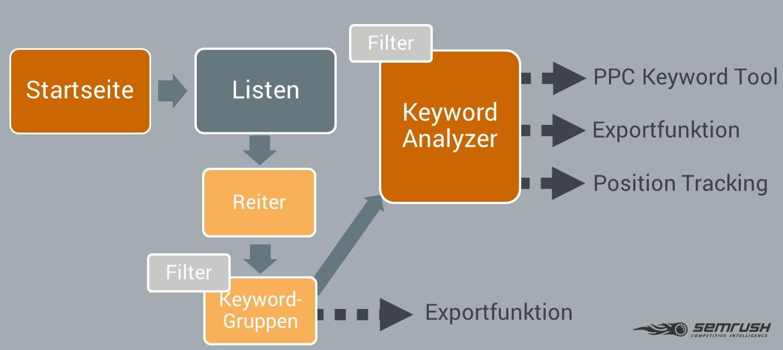 Keyword Recherche mit KMT - Anleitung zum Tool. Bild 0