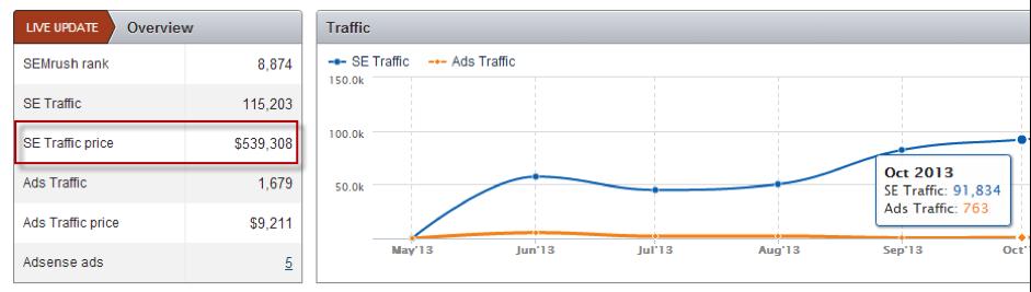 SE-traffic-price
