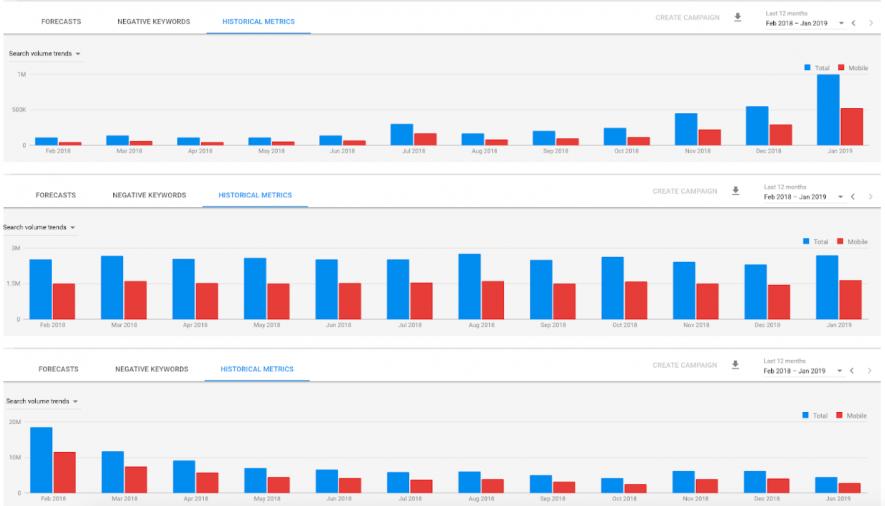 Trend di volumi di ricerca