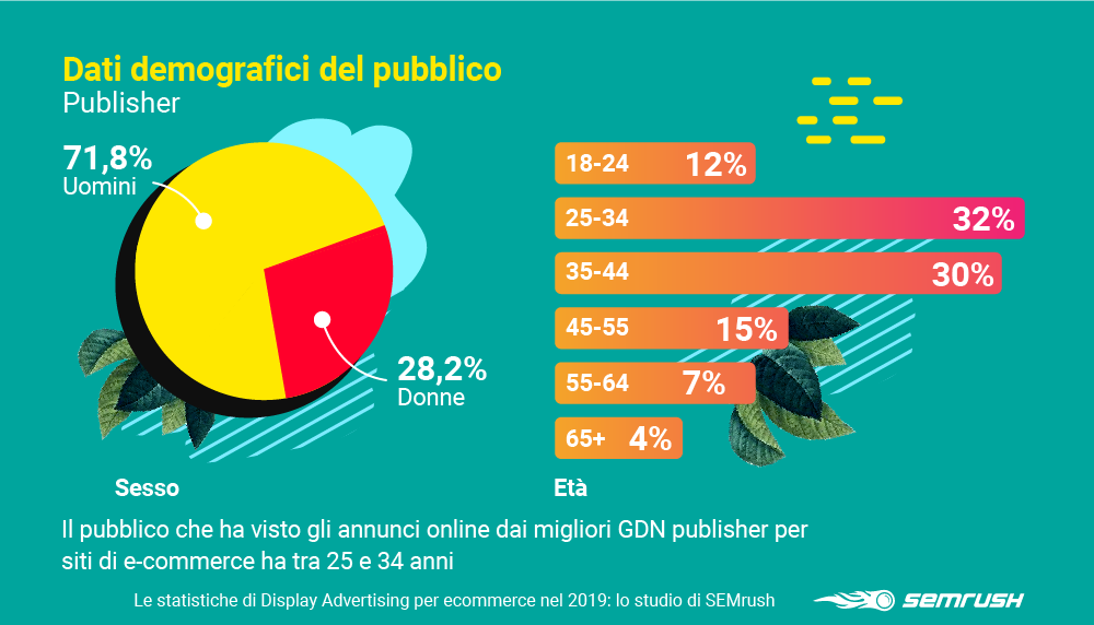 Dati demografici sul pubblico che ha visto annunci di pubblisher sulla rete display di Google