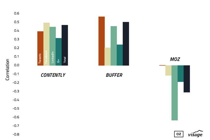 social-sharing-correlation-contently-buffer-moz