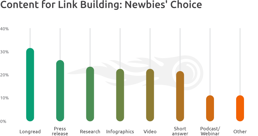 Content Formats Newbies' Choice