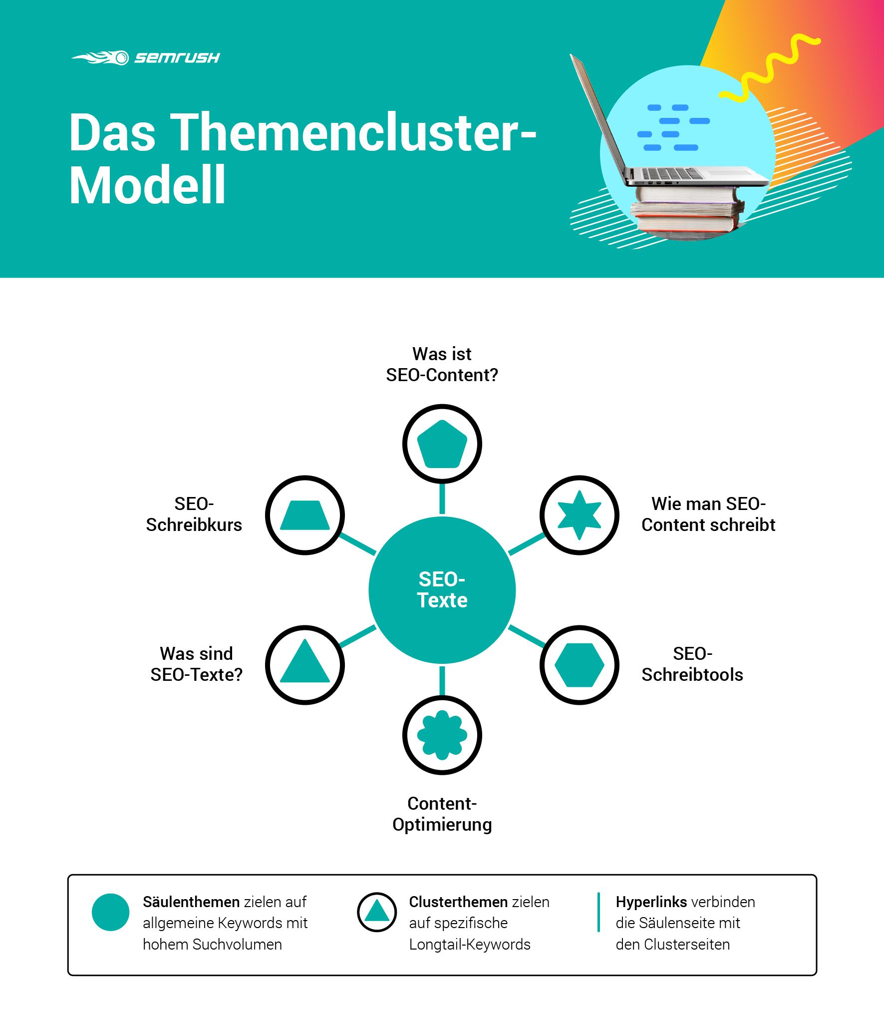 Infografik: Das Themencluster-Modell nach Hubspot