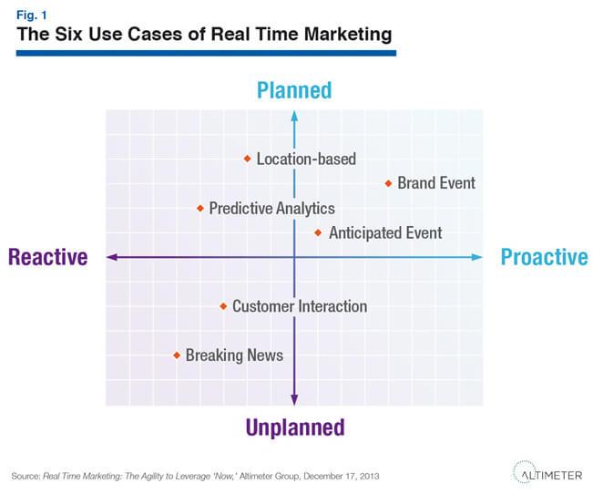 Cos'è il Real time marketing e come sfruttarlo per il nostro business sul web?